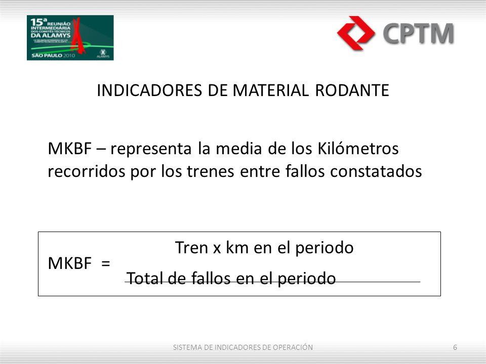 Tren x km en el periodo INDICADORES DE MATERIAL RODANTE