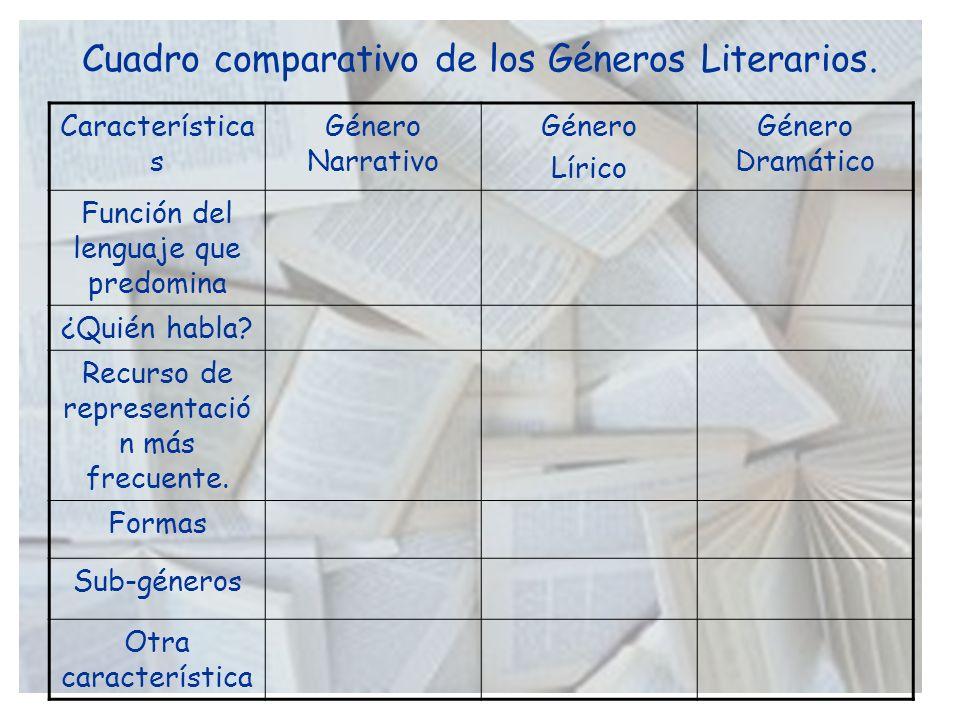 Cuadro comparativo de los Géneros Literarios.