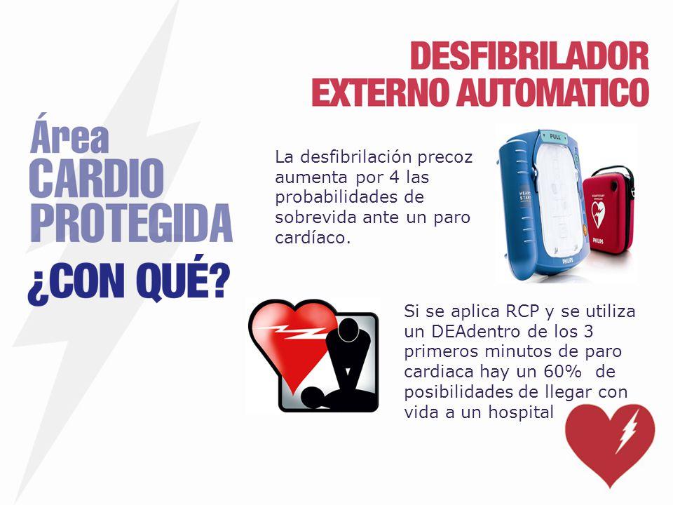 La desfibrilación precoz aumenta por 4 las probabilidades de sobrevida ante un paro cardíaco.
