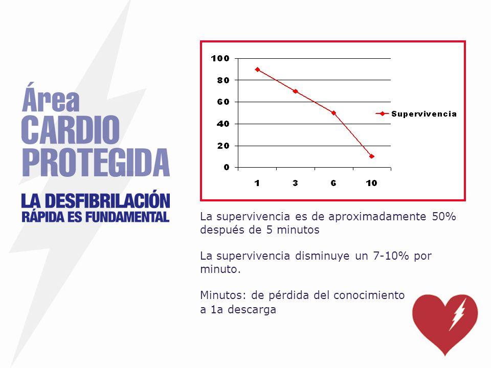 La supervivencia es de aproximadamente 50% después de 5 minutos La supervivencia disminuye un 7-10% por minuto.