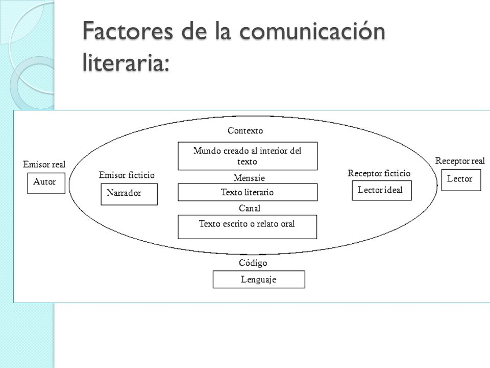 Factores de la comunicación literaria: