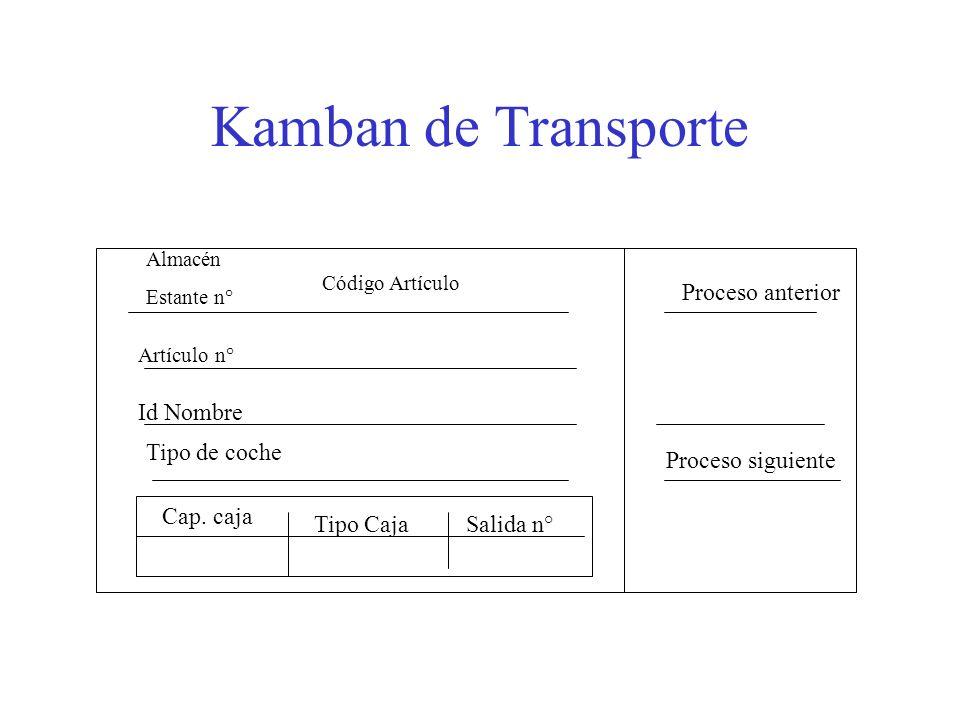 Kamban de Transporte Proceso anterior Id Nombre Tipo de coche