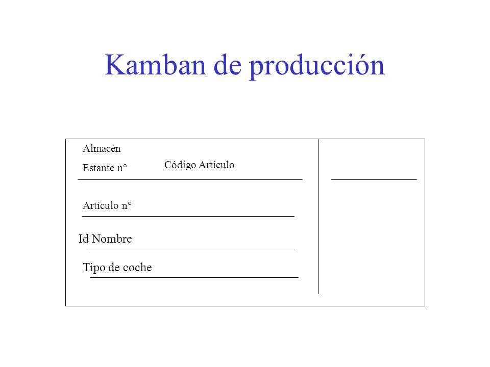 Kamban de producción Id Nombre Tipo de coche Almacén Estante n°