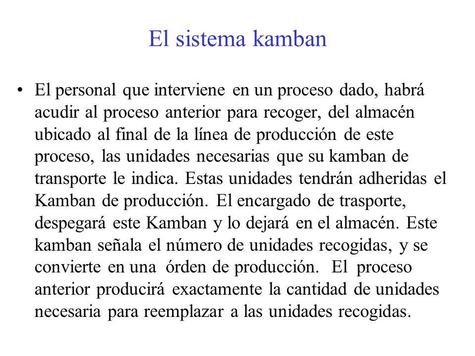 El sistema kamban