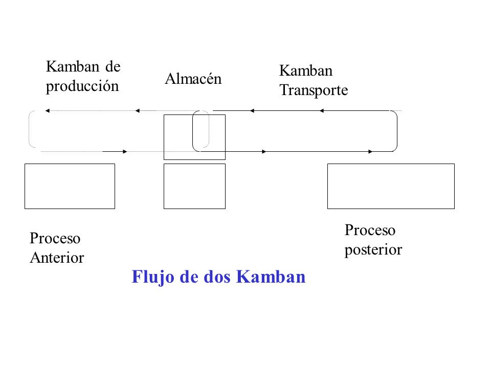 Flujo de dos Kamban Kamban de producción Kamban Transporte Almacén
