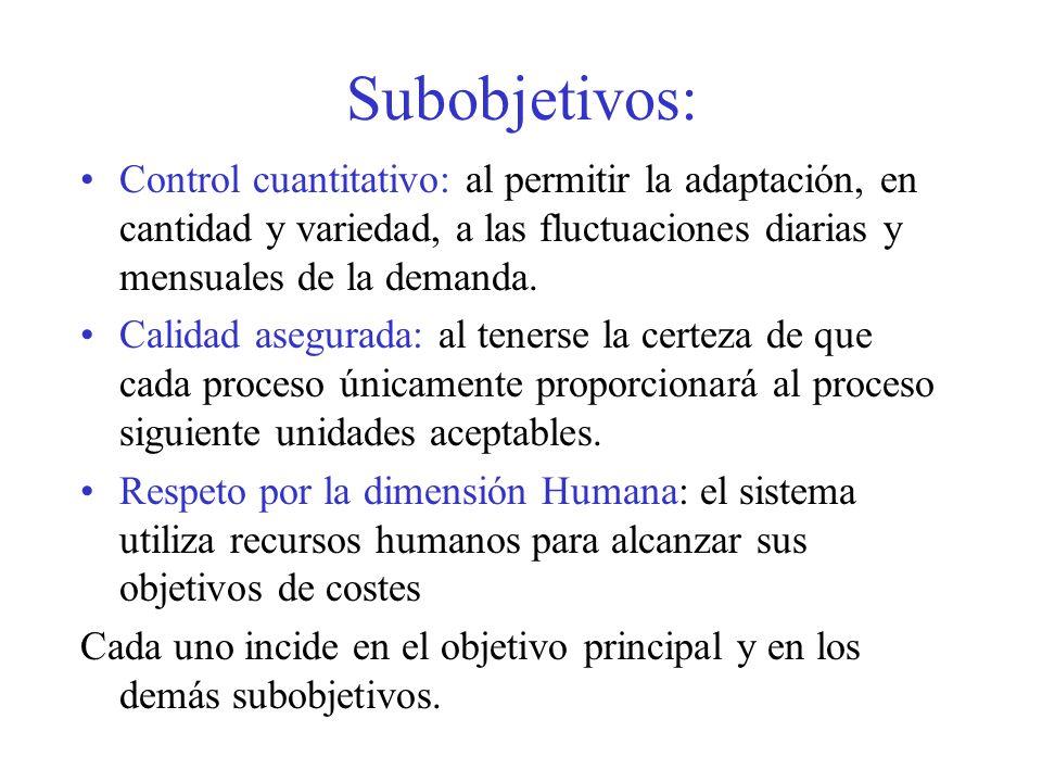 Subobjetivos: Control cuantitativo: al permitir la adaptación, en cantidad y variedad, a las fluctuaciones diarias y mensuales de la demanda.