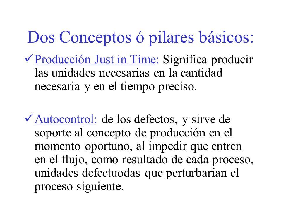 Dos Conceptos ó pilares básicos: