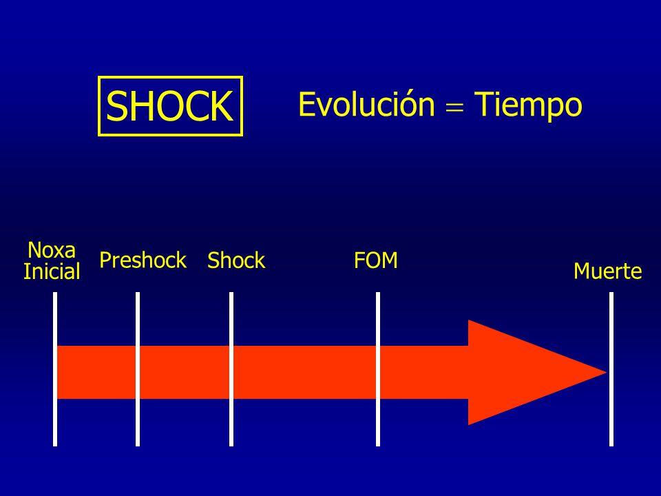 SHOCK Evolución  Tiempo Noxa Inicial Preshock Shock FOM Muerte