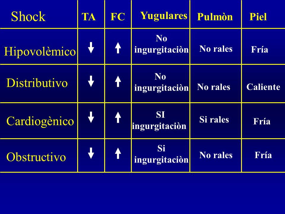 Shock Hipovolèmico Distributivo Cardiogènico Obstructivo Yugulares TA