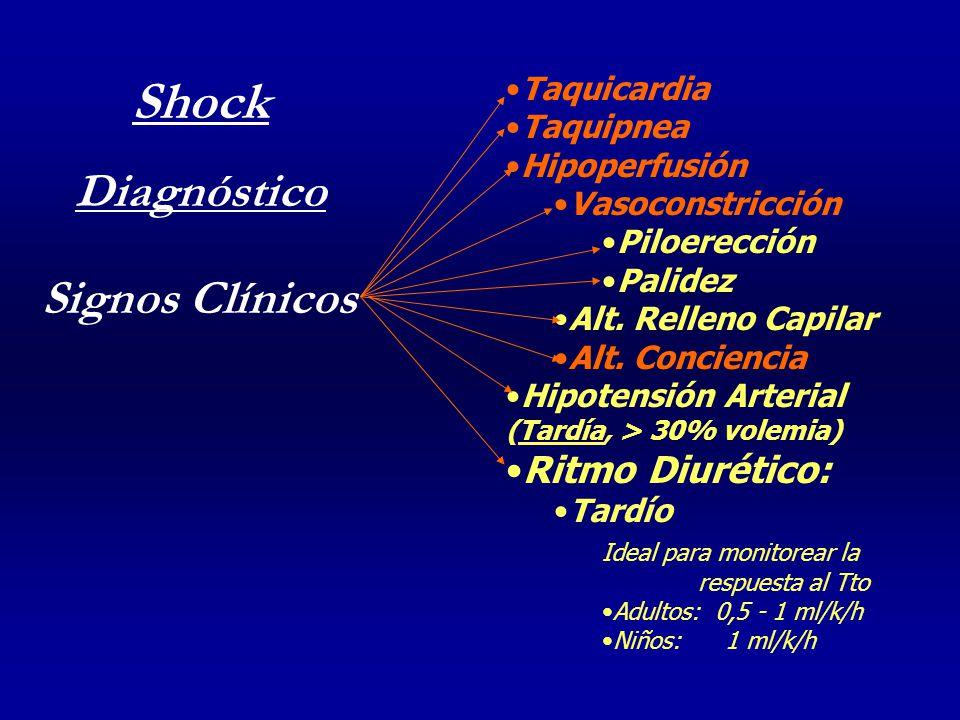 Shock Diagnóstico Signos Clínicos Ritmo Diurético: Taquicardia
