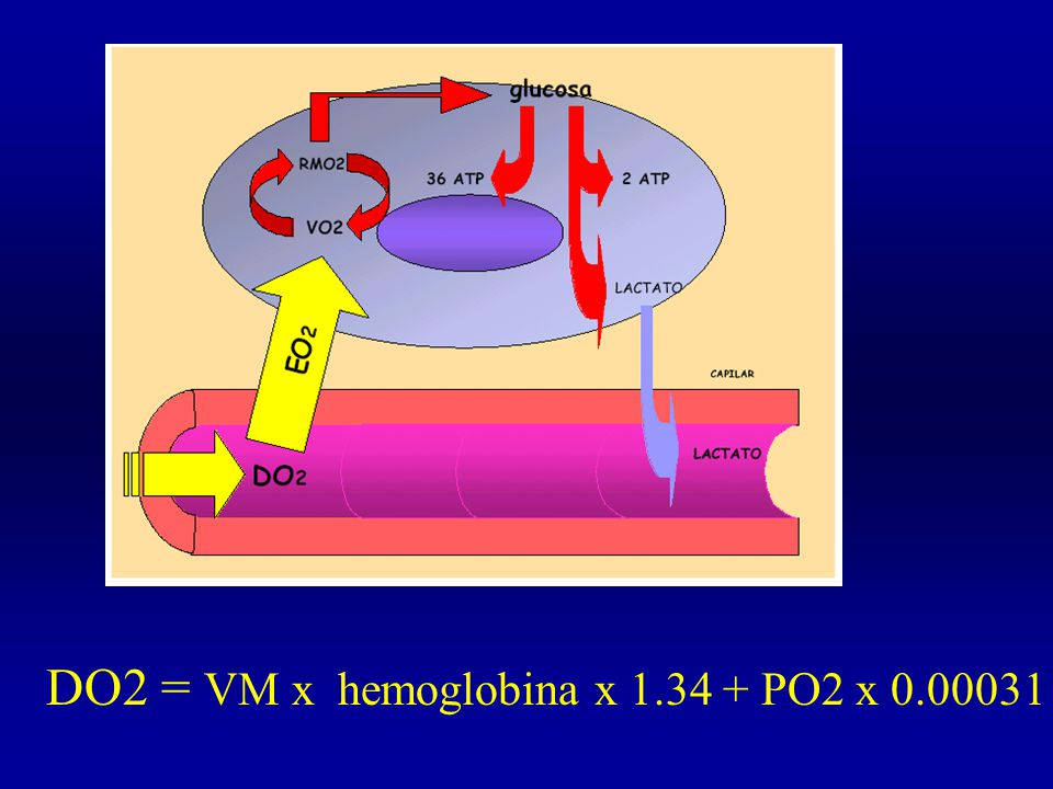 DO2 = VM x hemoglobina x 1.34 + PO2 x 0.00031