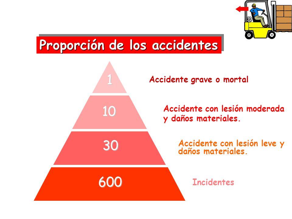 Proporción de los accidentes