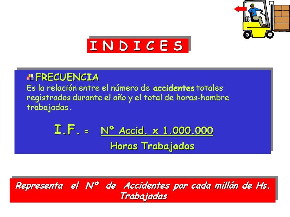 Representa el Nº de Accidentes por cada millón de Hs. Trabajadas