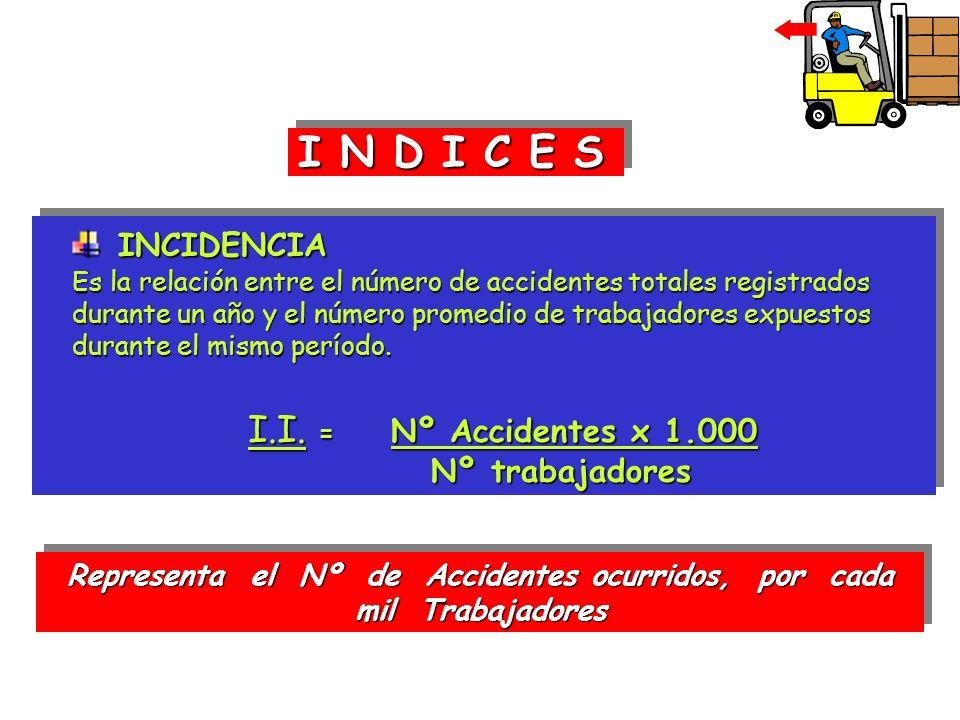 Representa el Nº de Accidentes ocurridos, por cada mil Trabajadores