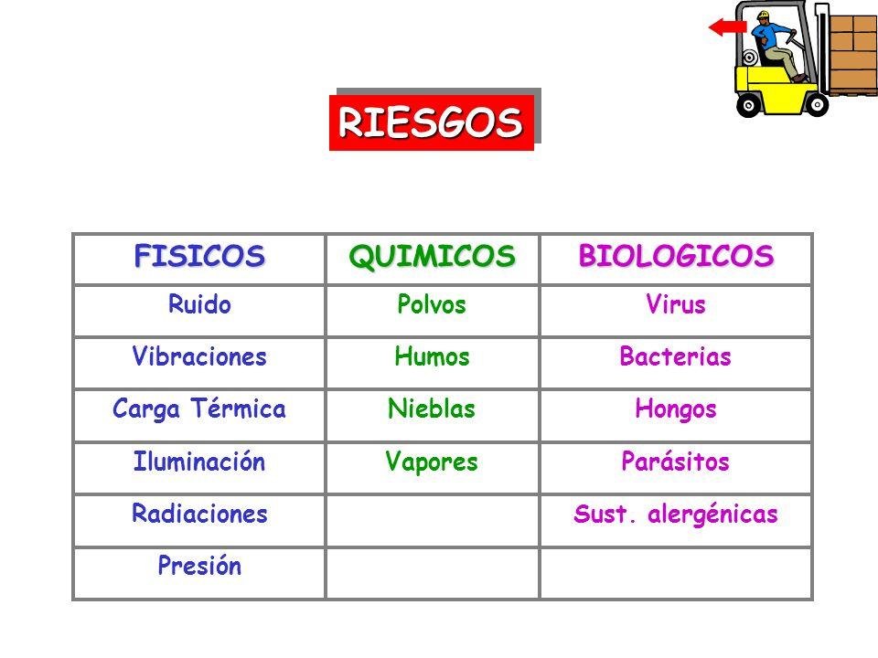 RIESGOS BIOLOGICOS QUIMICOS FISICOS Presión Sust. alergénicas