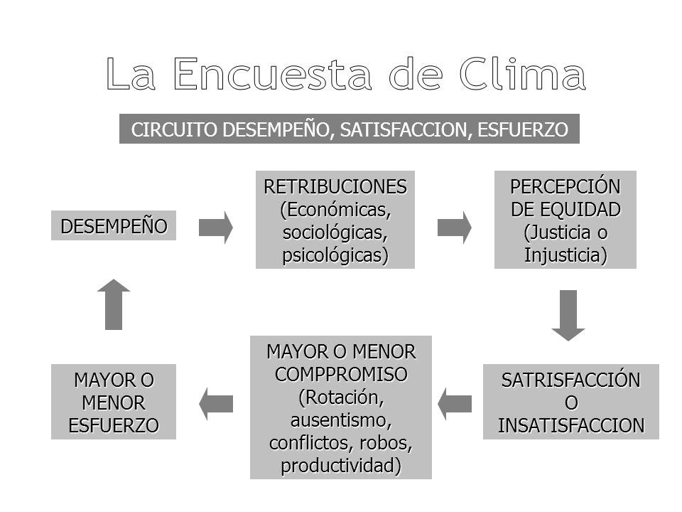 La Encuesta de Clima CIRCUITO DESEMPEÑO, SATISFACCION, ESFUERZO