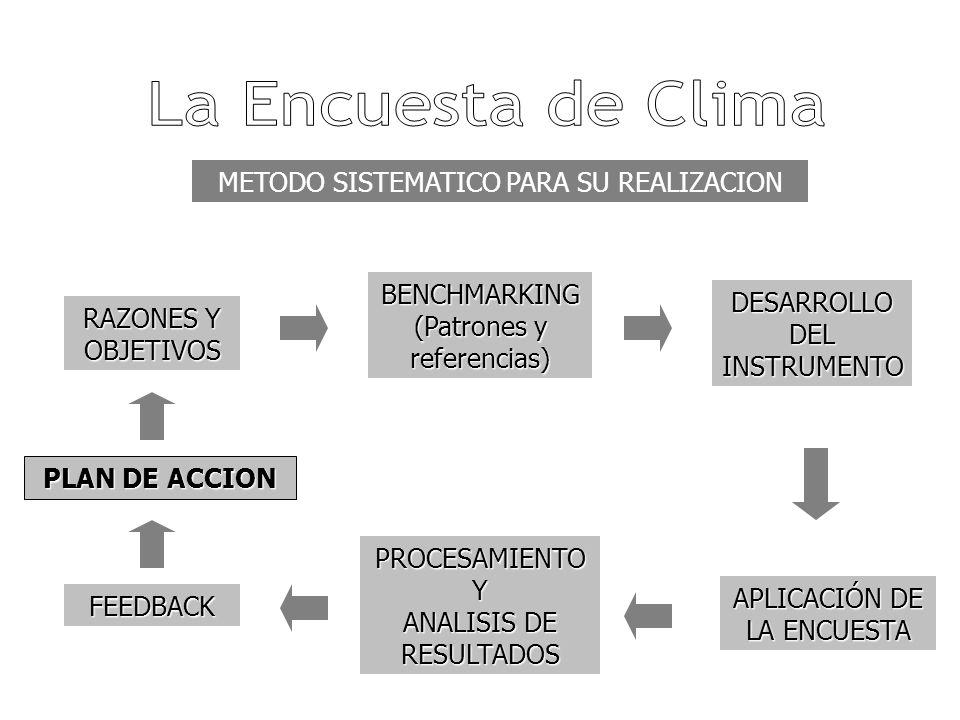 La Encuesta de Clima METODO SISTEMATICO PARA SU REALIZACION