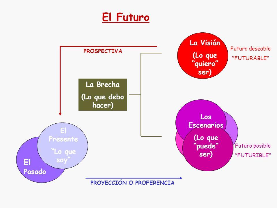 El Futuro El Pasado La Visión (Lo que quiero ser) La Brecha