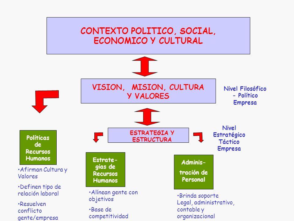 CONTEXTO POLITICO, SOCIAL, ECONOMICO Y CULTURAL