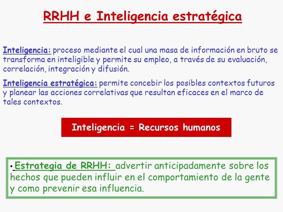 RRHH e Inteligencia estratégica Inteligencia = Recursos humanos