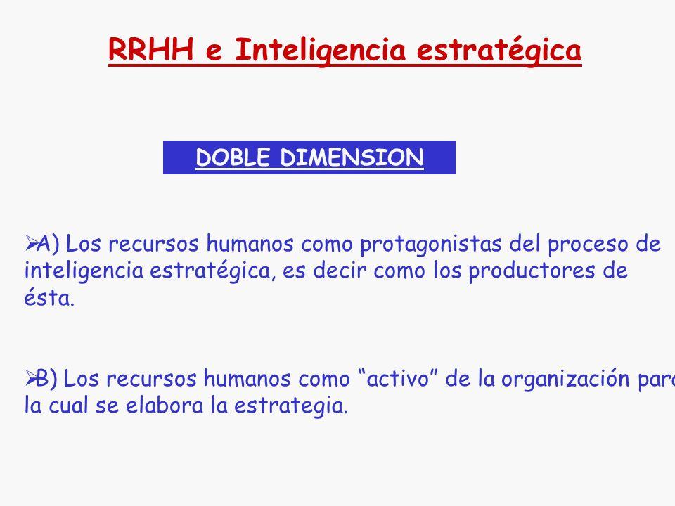 RRHH e Inteligencia estratégica
