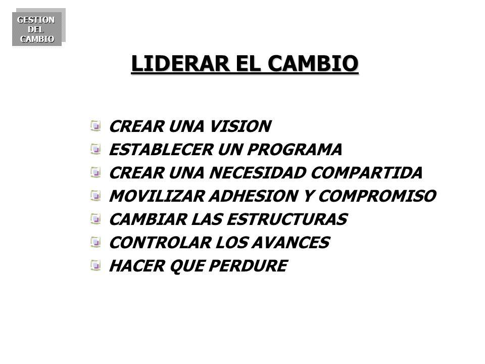 LIDERAR EL CAMBIO CREAR UNA VISION ESTABLECER UN PROGRAMA