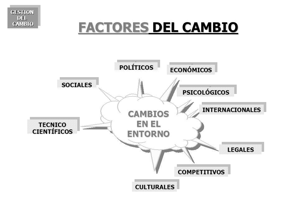FACTORES DEL CAMBIO CAMBIOS EN EL ENTORNO POLÍTICOS ECONÓMICOS