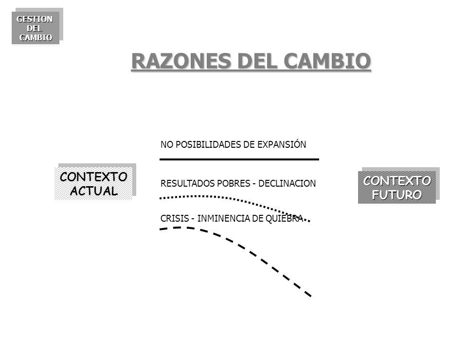 RAZONES DEL CAMBIO CONTEXTO ACTUAL CONTEXTO FUTURO