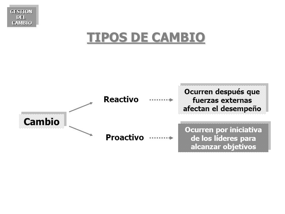 TIPOS DE CAMBIO Cambio Reactivo Proactivo
