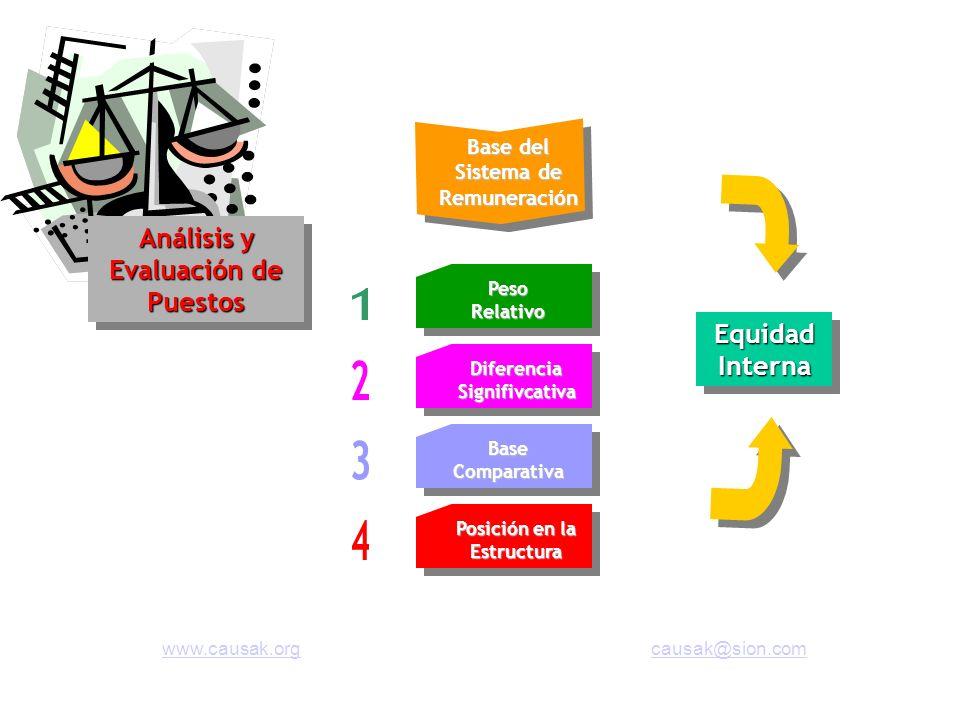 1 2 3 4 Análisis y Evaluación de Puestos Equidad Interna