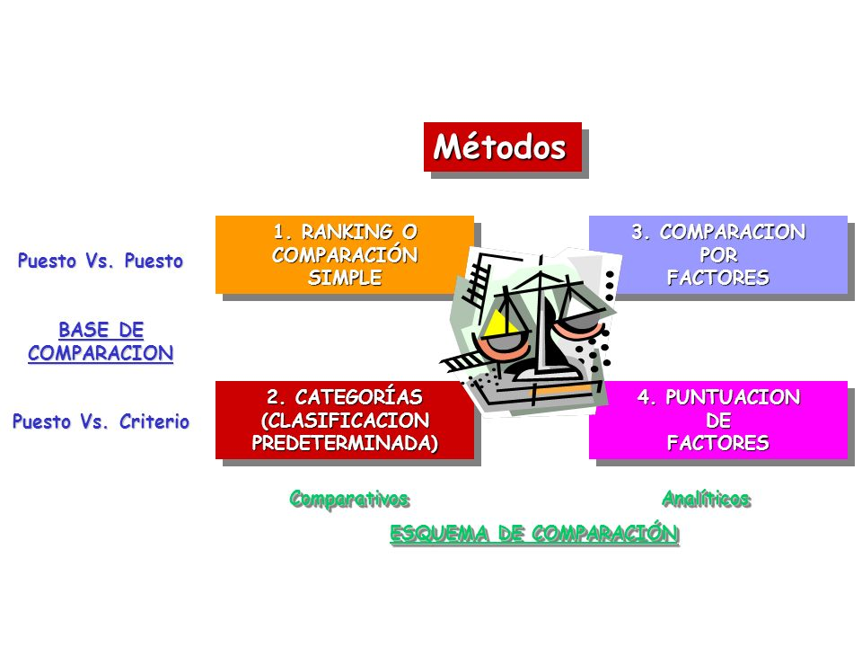 Métodos 1. RANKING O COMPARACIÓN SIMPLE 3. COMPARACION POR FACTORES
