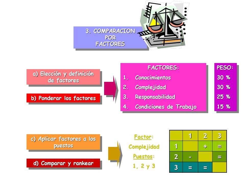 1 2 3 + = - 3. COMPARACION POR FACTORES FACTORES: Conocimientos