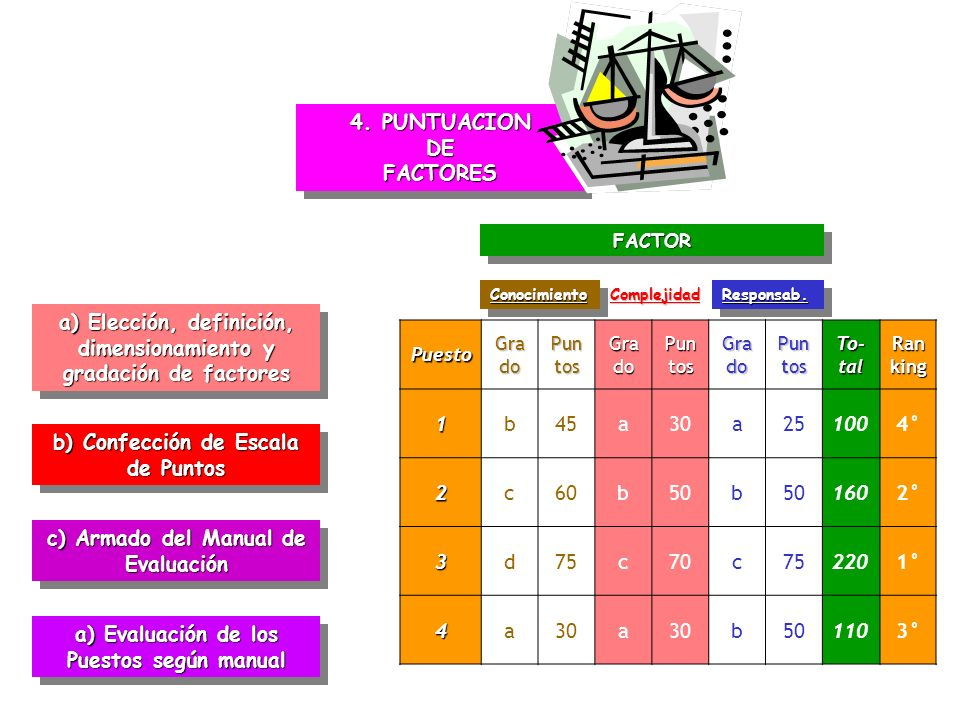4. PUNTUACION DE FACTORES