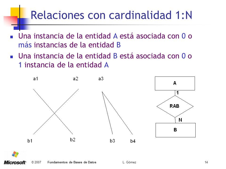 Relaciones con cardinalidad 1:N