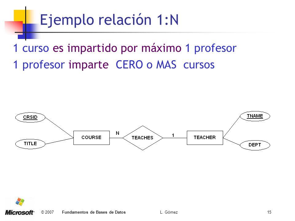 Ejemplo relación 1:N 1 curso es impartido por máximo 1 profesor