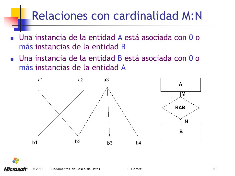 Relaciones con cardinalidad M:N