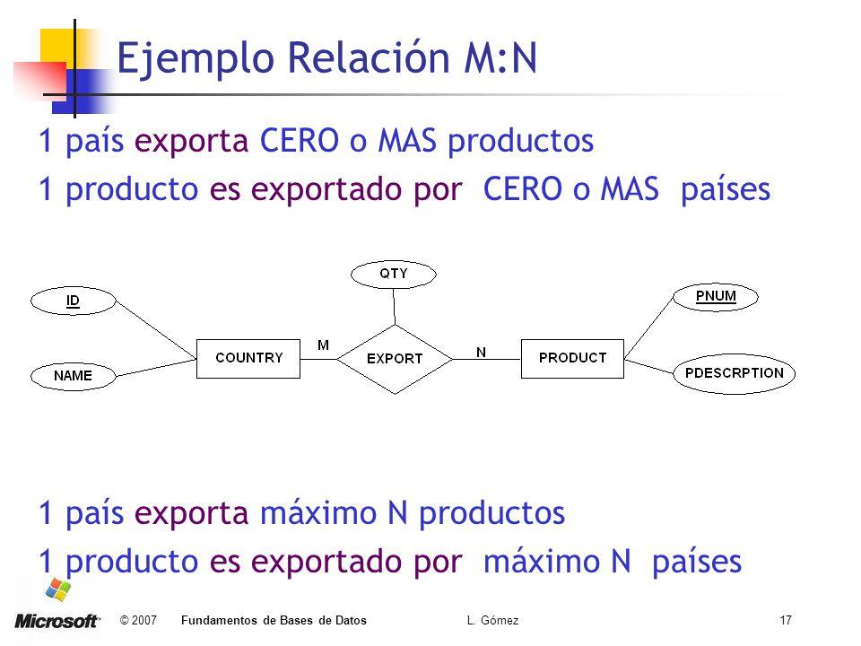 Ejemplo Relación M:N 1 país exporta CERO o MAS productos