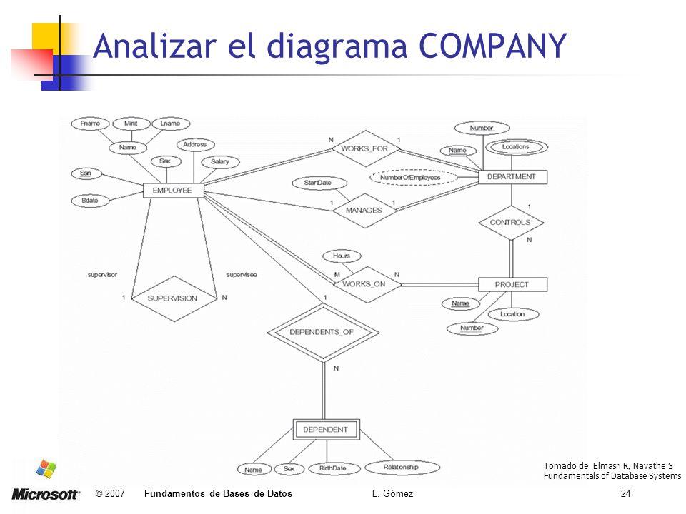 Analizar el diagrama COMPANY
