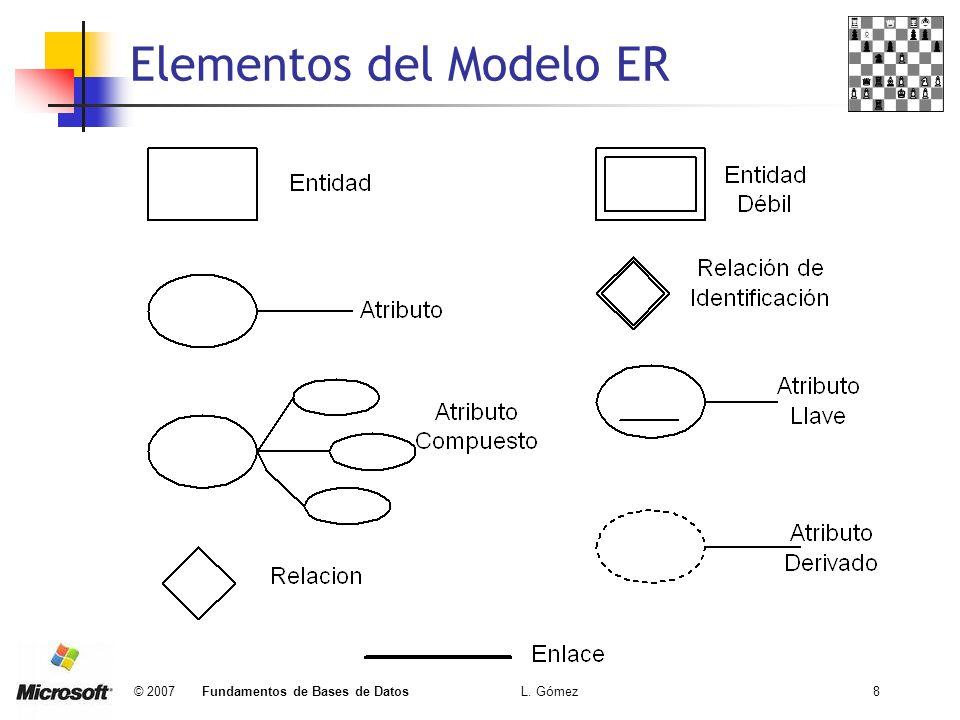 Elementos del Modelo ER