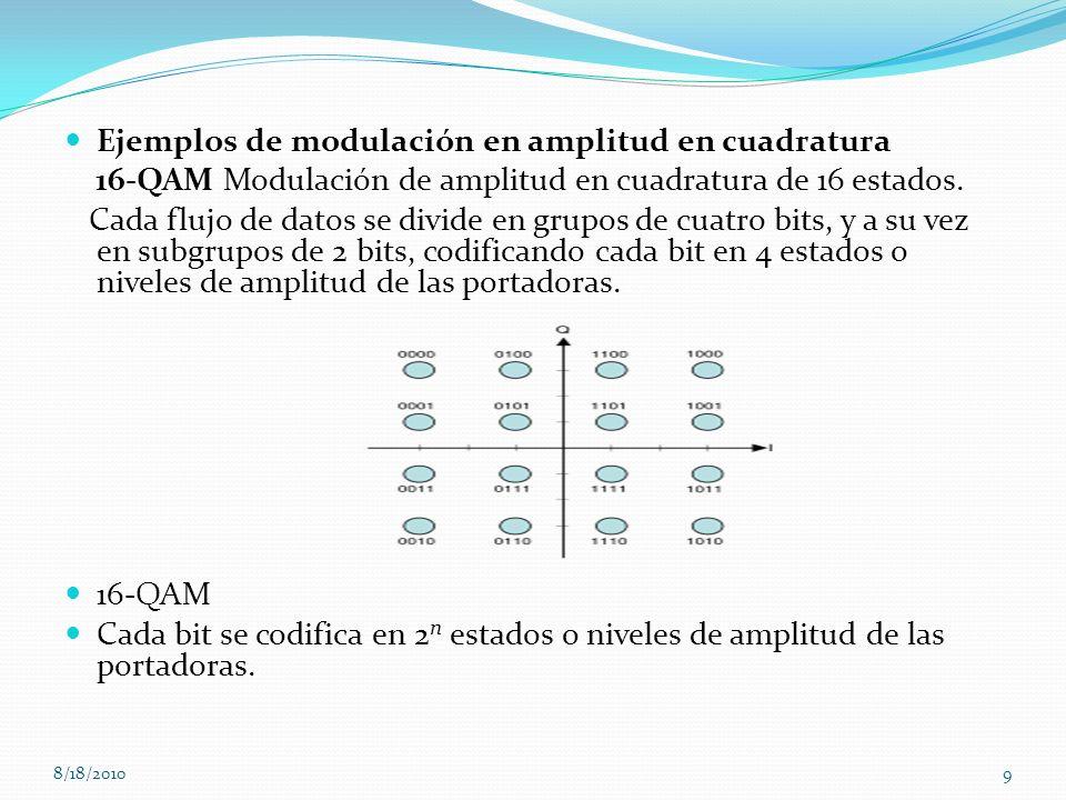 Ejemplos de modulación en amplitud en cuadratura