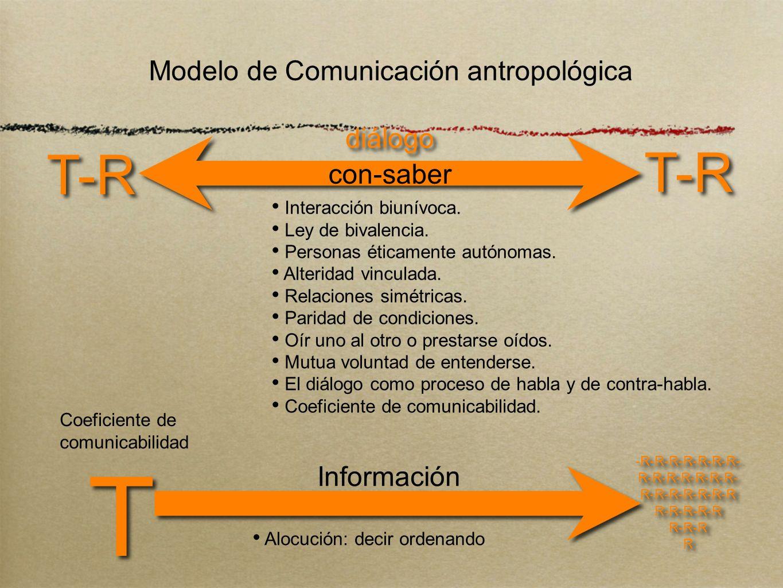 Modelo de Comunicación antropológica