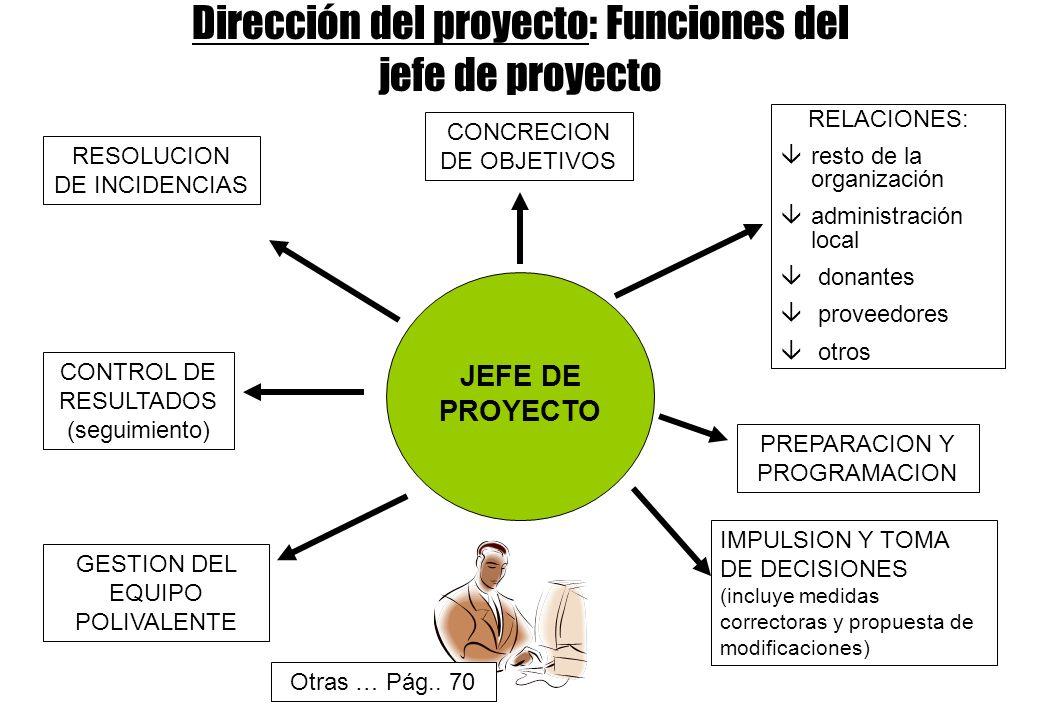 Dirección del proyecto: Funciones del jefe de proyecto