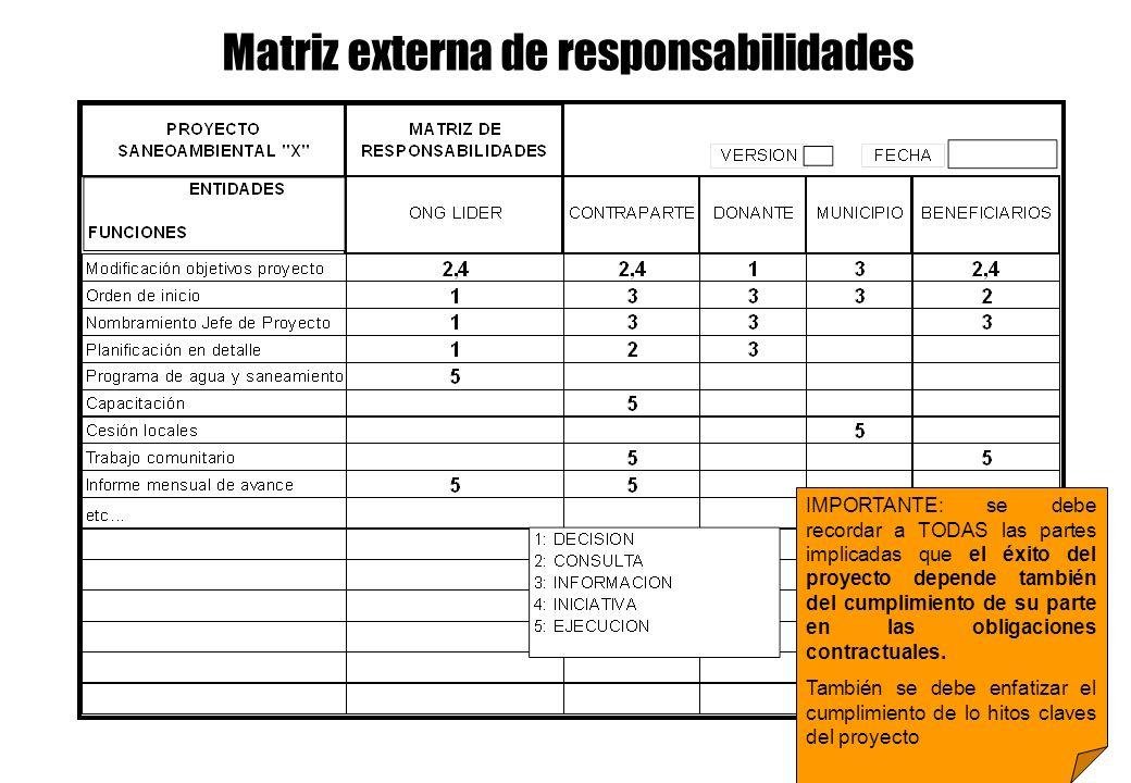Matriz externa de responsabilidades