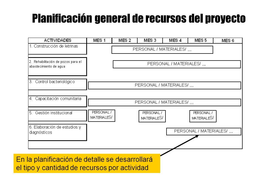 Planificación general de recursos del proyecto
