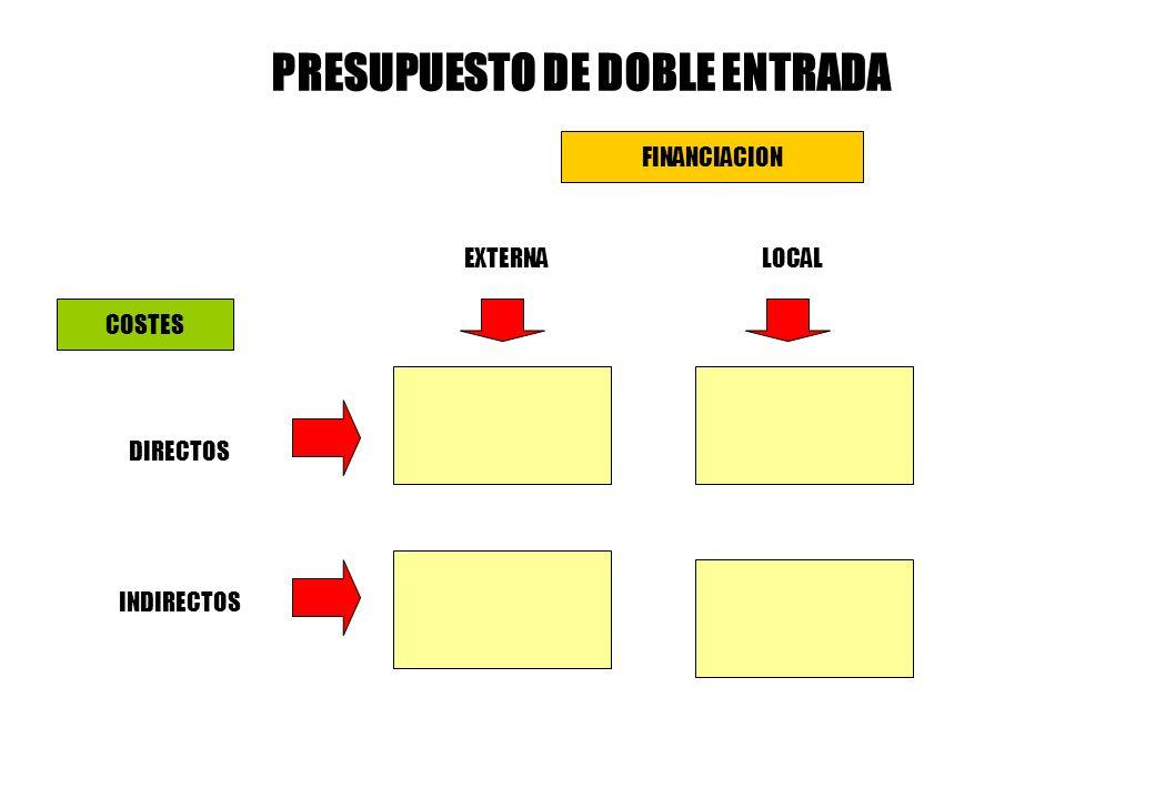 PRESUPUESTO DE DOBLE ENTRADA
