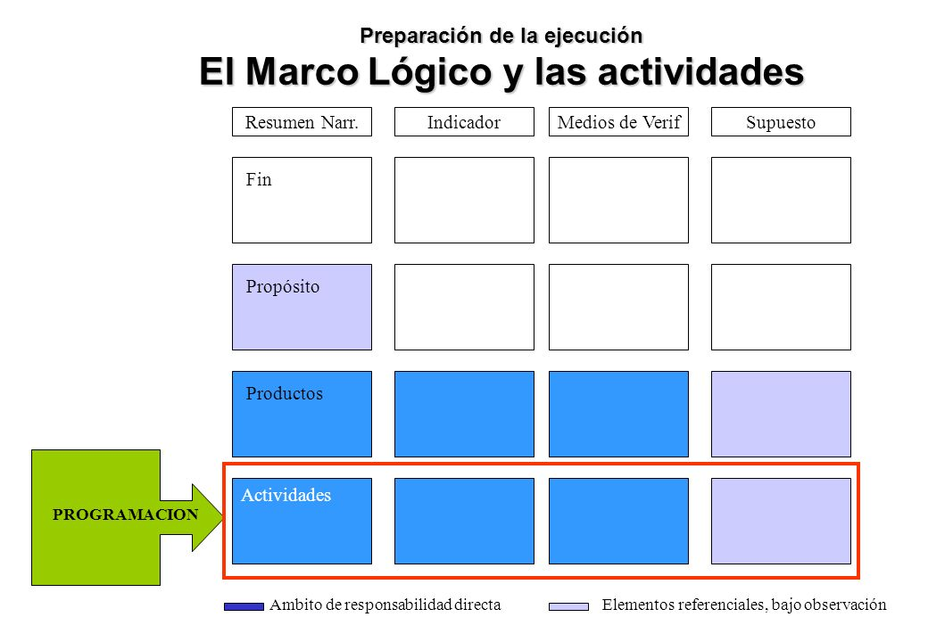 Preparación de la ejecución El Marco Lógico y las actividades