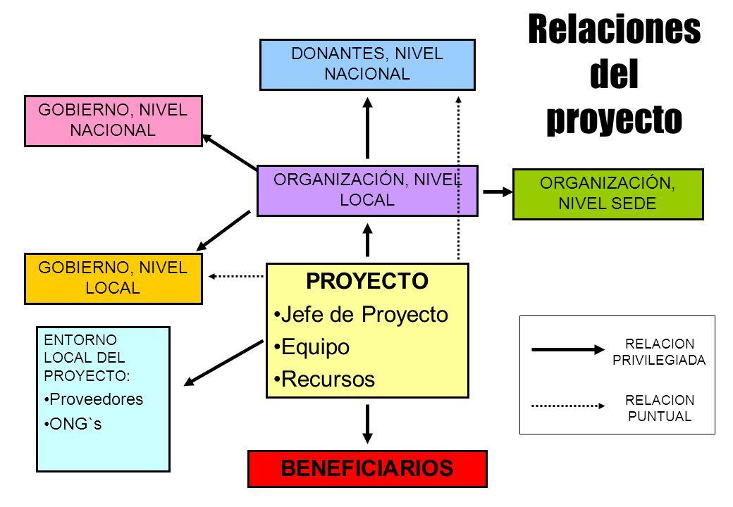Relaciones del proyecto