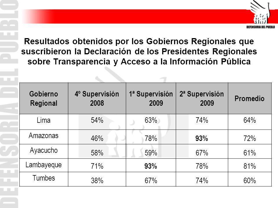 Resultados obtenidos por los Gobiernos Regionales que suscribieron la Declaración de los Presidentes Regionales sobre Transparencia y Acceso a la Información Pública
