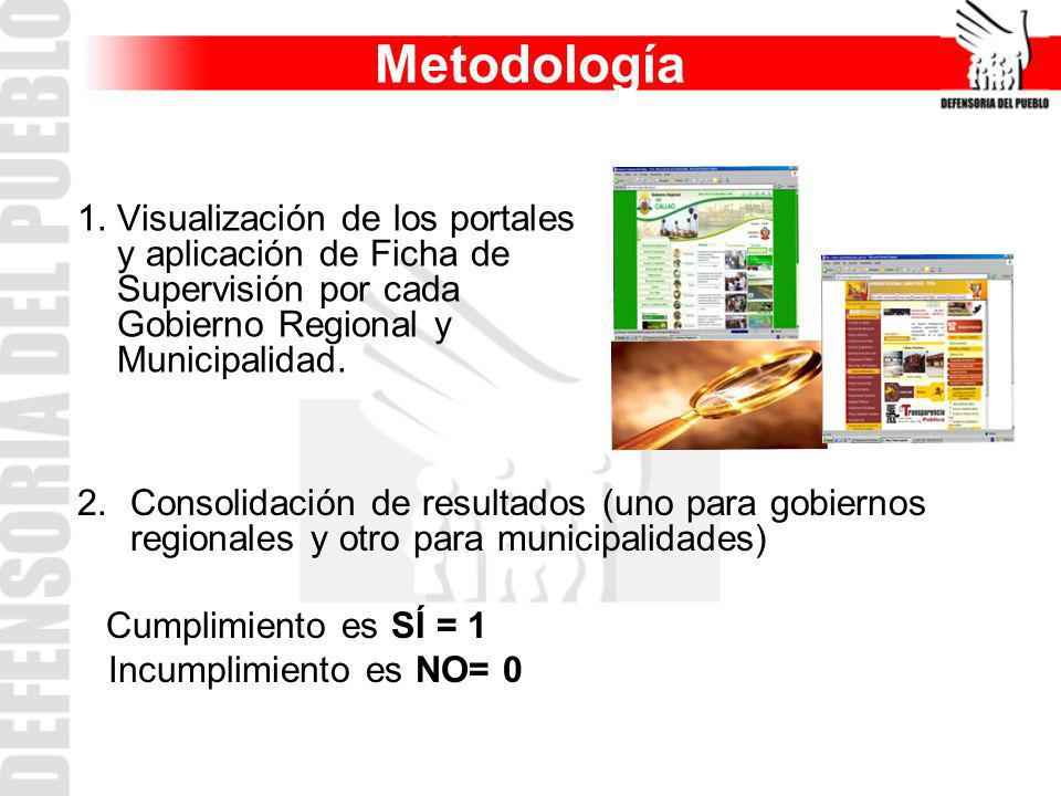 Metodología Visualización de los portales y aplicación de Ficha de Supervisión por cada Gobierno Regional y Municipalidad.