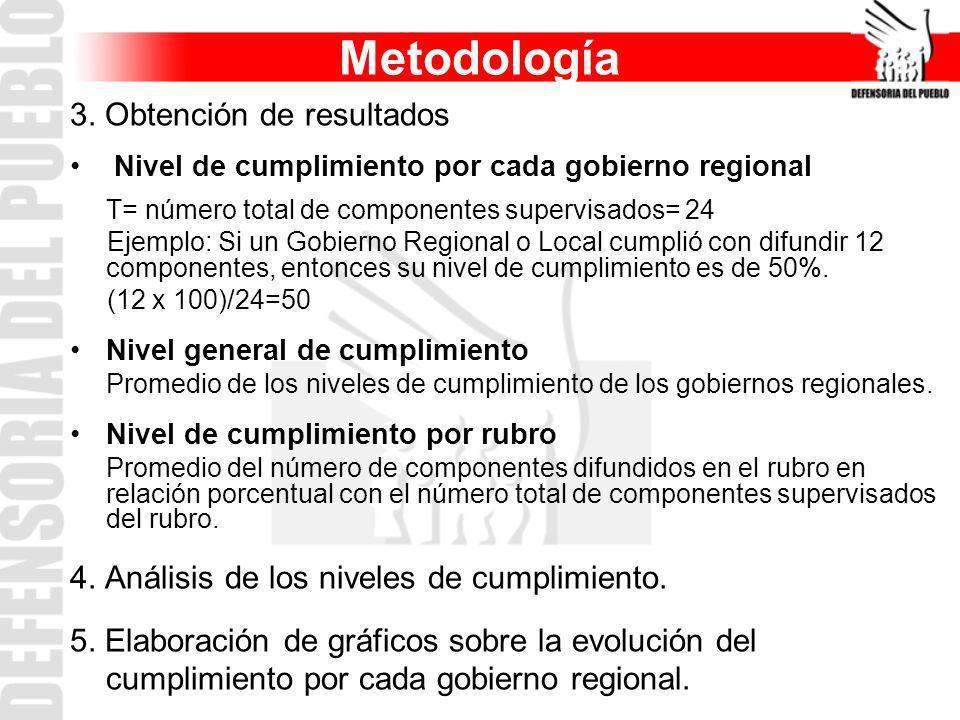Metodología 3. Obtención de resultados